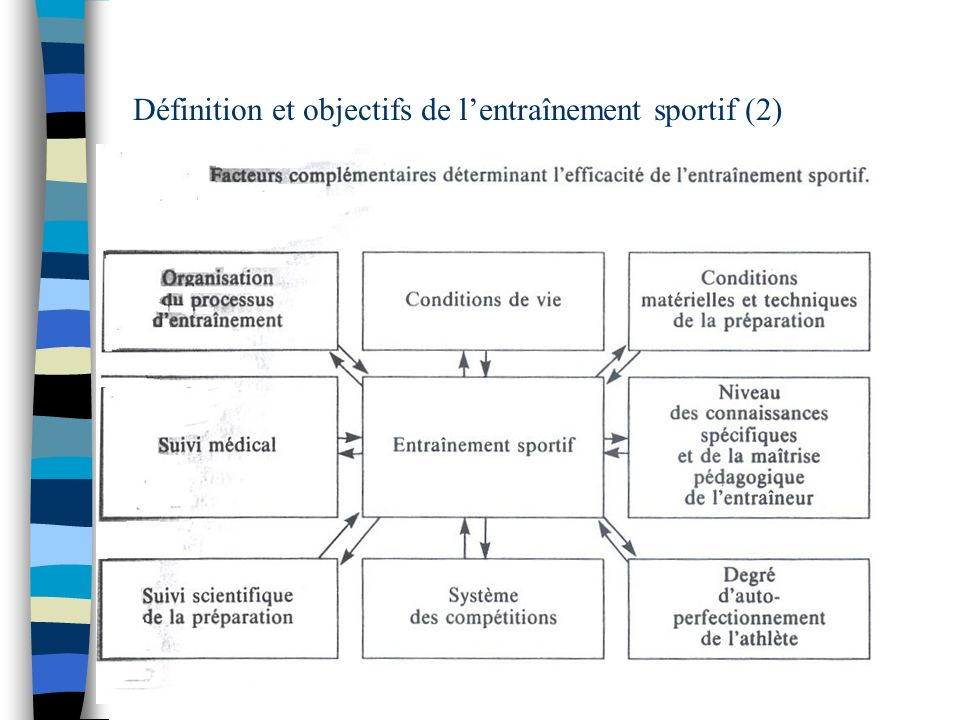 Définition et objectifs de l'entraînement sportif (2)