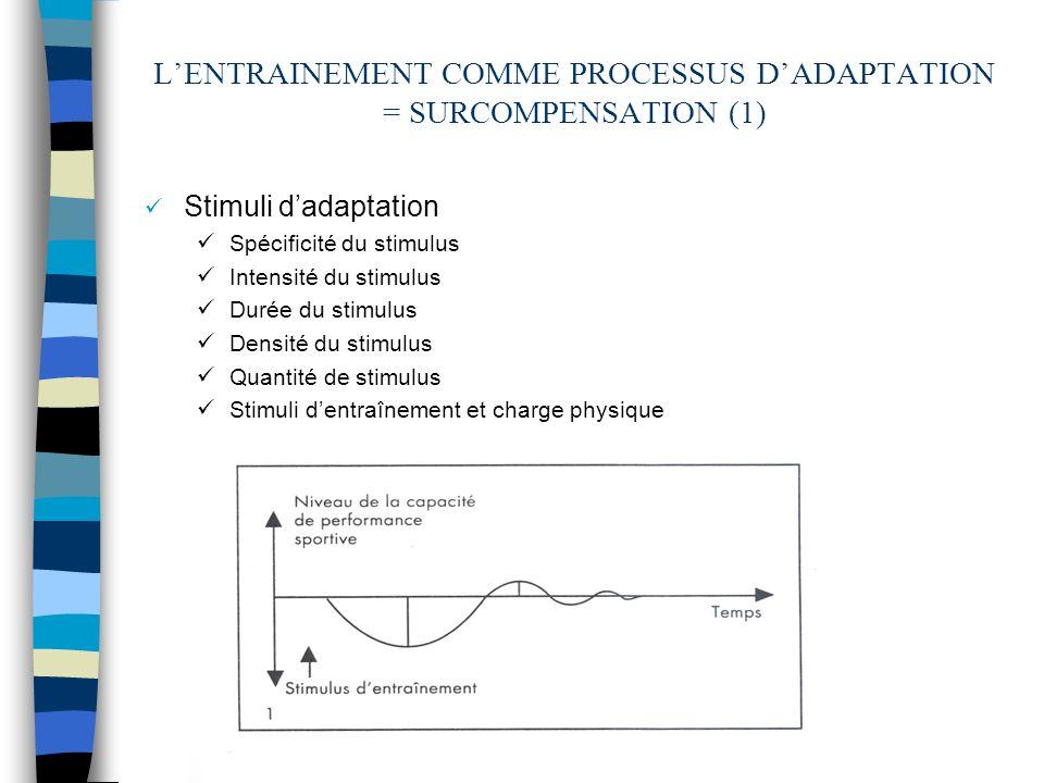 L'ENTRAINEMENT COMME PROCESSUS D'ADAPTATION = SURCOMPENSATION (1)