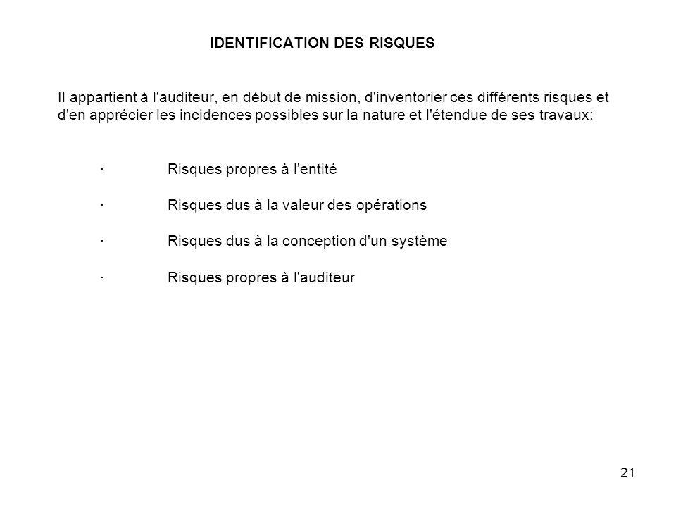 IDENTIFICATION DES RISQUES Il appartient à l auditeur, en début de mission, d inventorier ces différents risques et d en apprécier les incidences possibles sur la nature et l étendue de ses travaux: · Risques propres à l entité · Risques dus à la valeur des opérations · Risques dus à la conception d un système · Risques propres à l auditeur