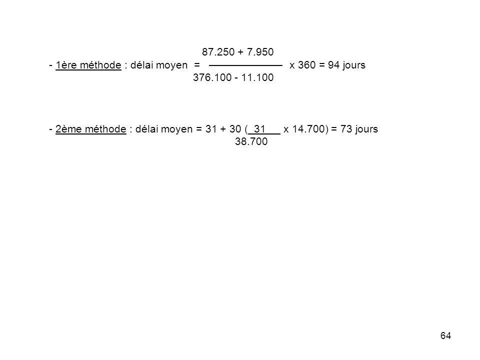 87.250 + 7.950 - 1ère méthode : délai moyen = ——————— x 360 = 94 jours 376.100 - 11.100 - 2ème méthode : délai moyen = 31 + 30 ( 31 x 14.700) = 73 jours 38.700