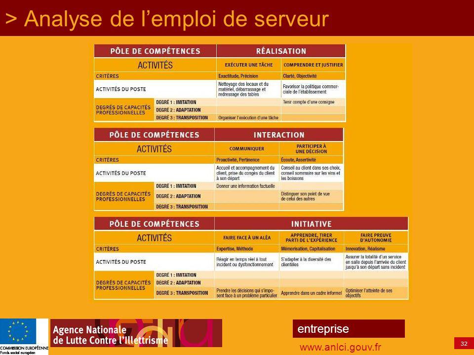 > Analyse de l'emploi de serveur