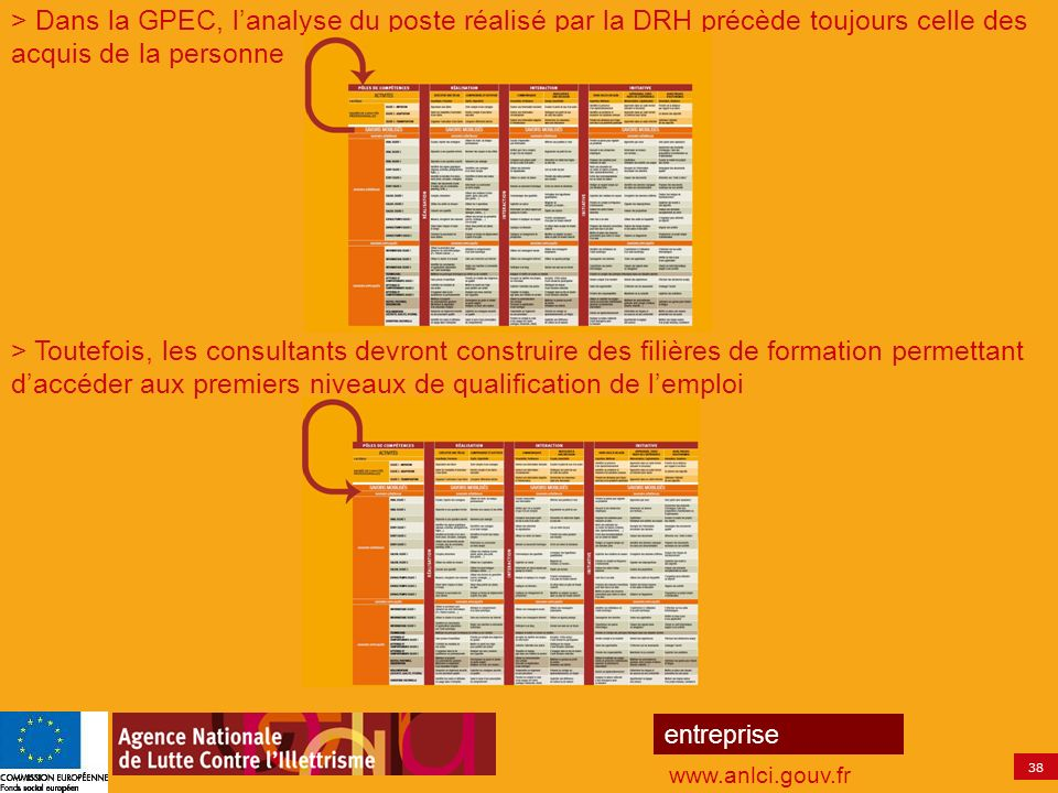 > Dans la GPEC, l'analyse du poste réalisé par la DRH précède toujours celle des acquis de la personne