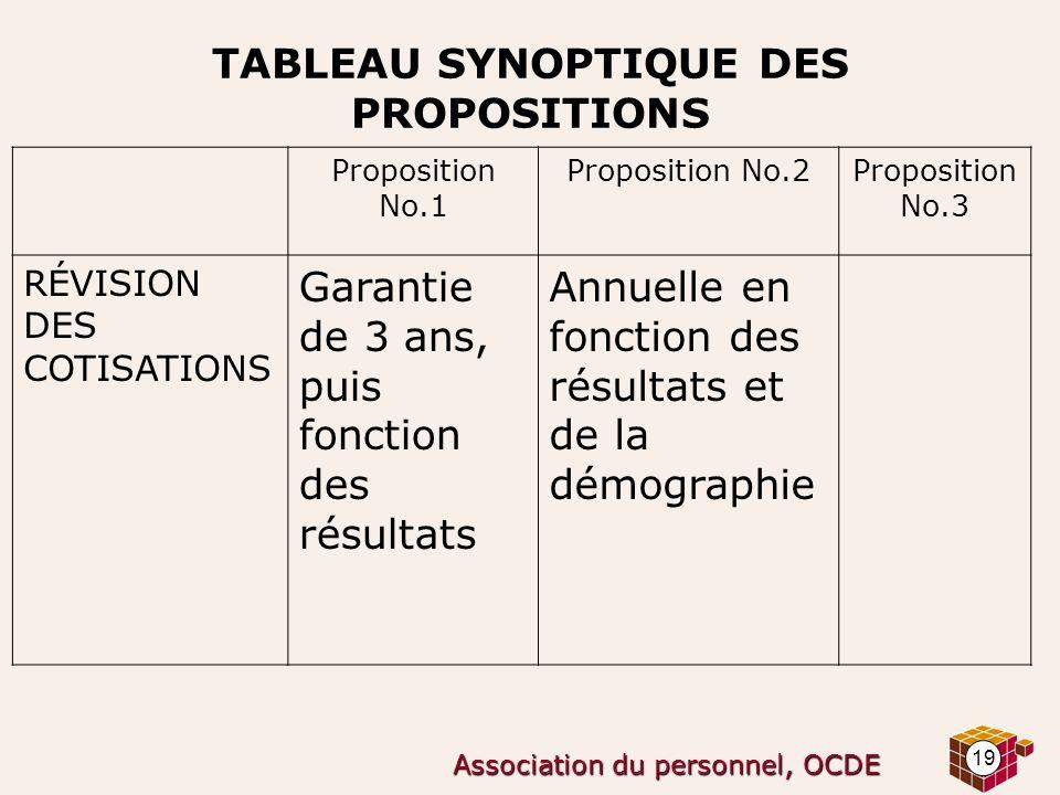 TABLEAU SYNOPTIQUE DES PROPOSITIONS