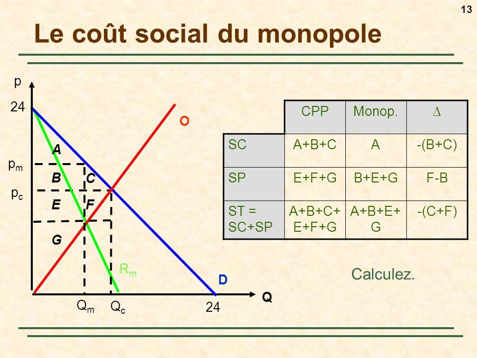 Le coût social du monopole