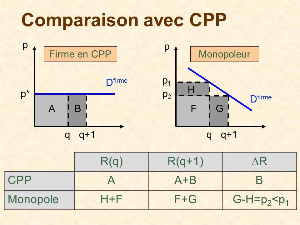Comparaison avec CPP R(q) R(q+1) ∆R CPP A A+B B Monopole H+F F+G