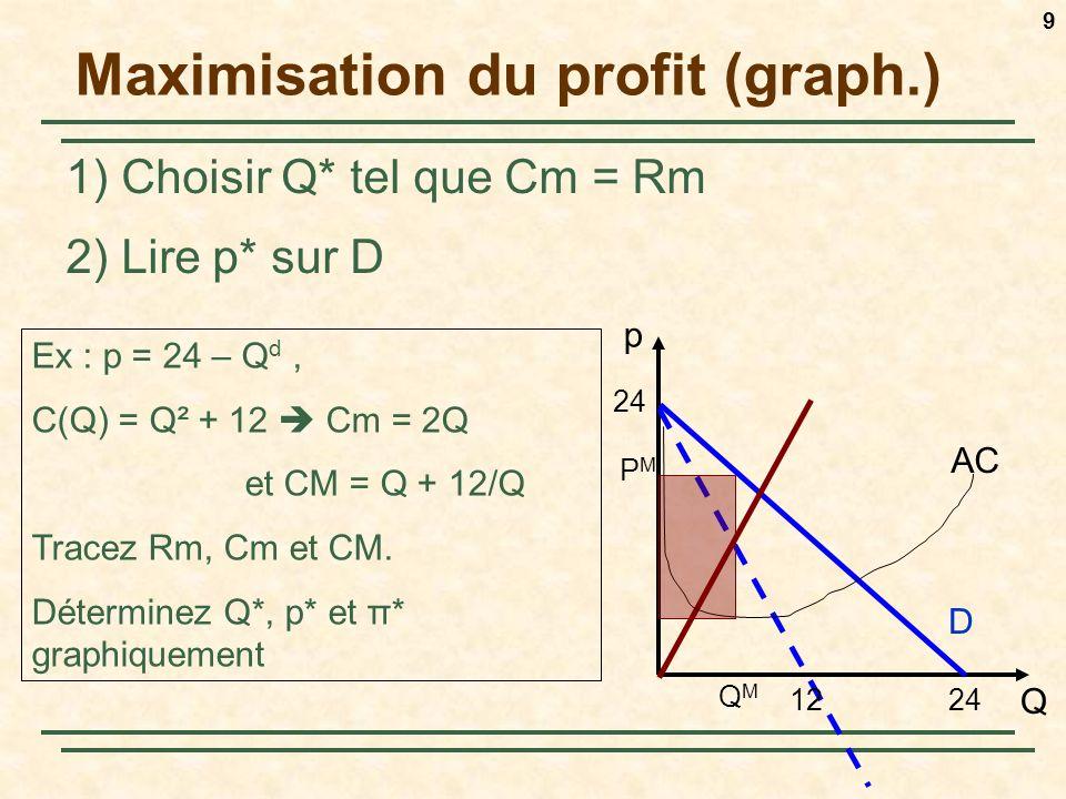 Maximisation du profit (graph.)