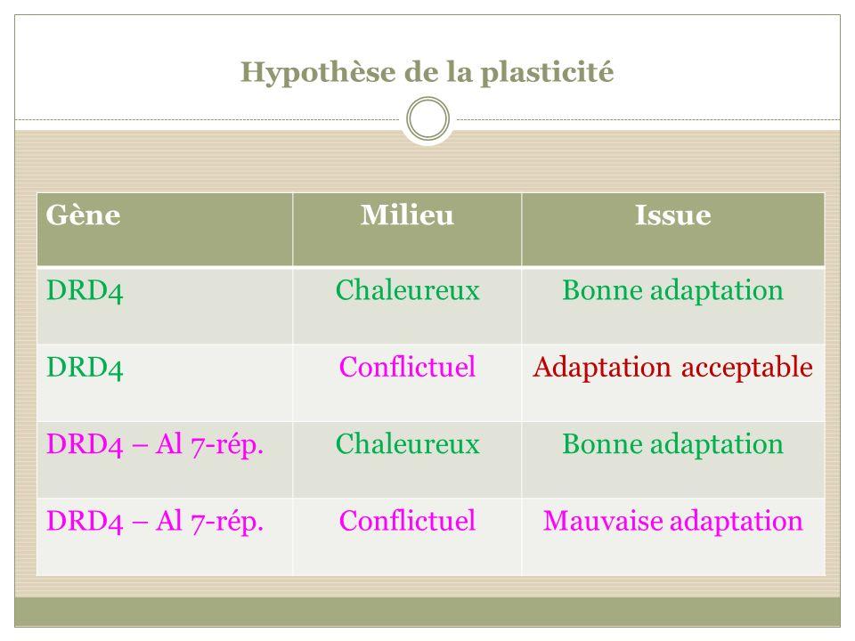 Hypothèse de la plasticité