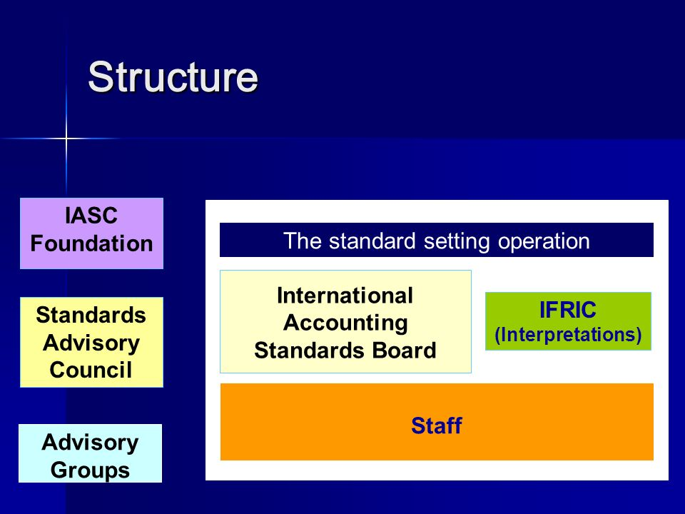International Accounting Standards Board IFRIC (Interpretations)