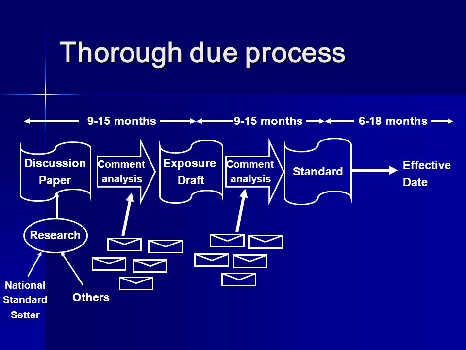 Thorough due process 9-15 months 9-15 months 6-18 months Exposure