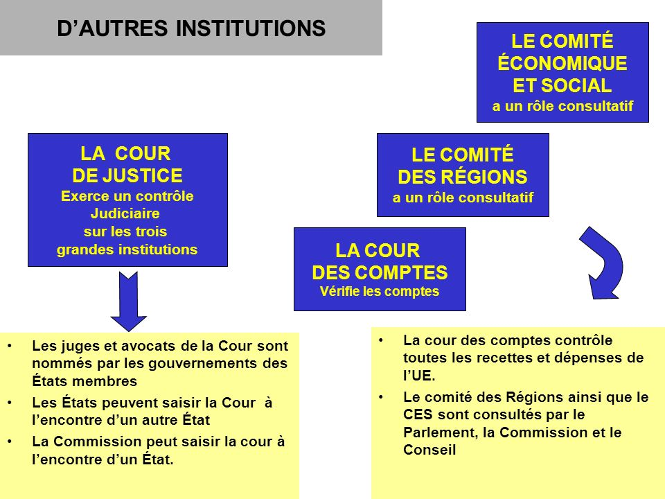 D'AUTRES INSTITUTIONS