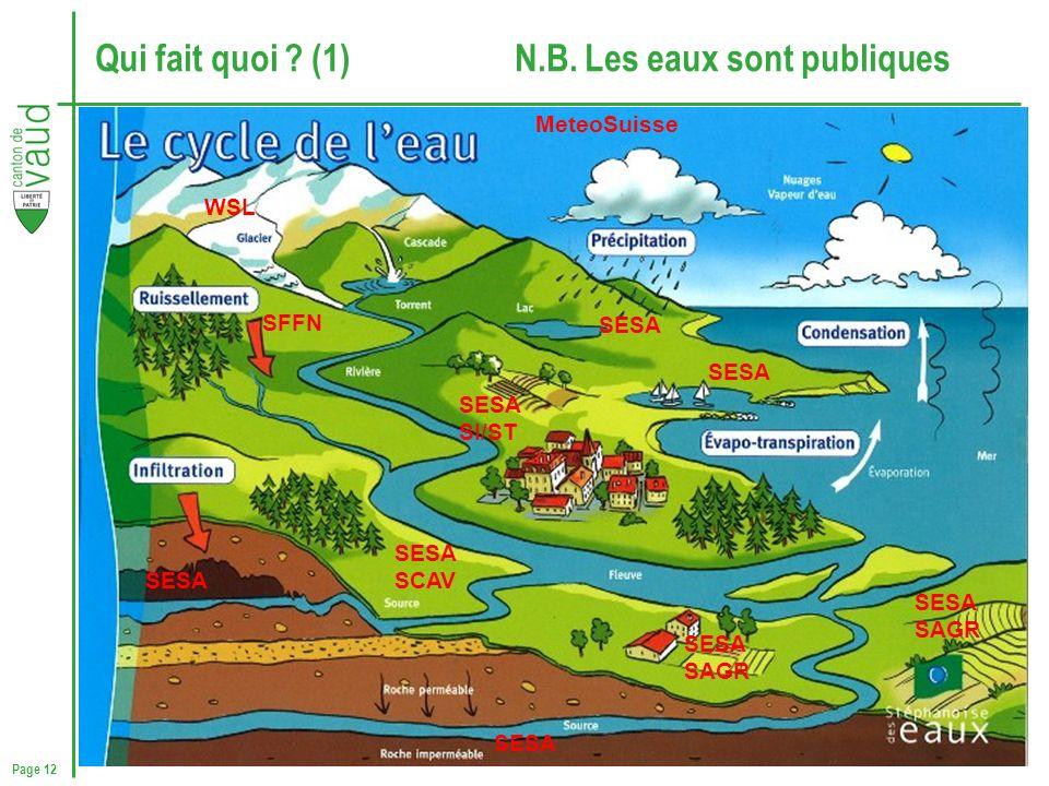 Qui fait quoi (1) N.B. Les eaux sont publiques