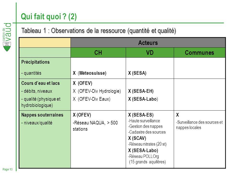 Qui fait quoi (2) Tableau 1 : Observations de la ressource (quantité et qualité) Acteurs. CH. VD.