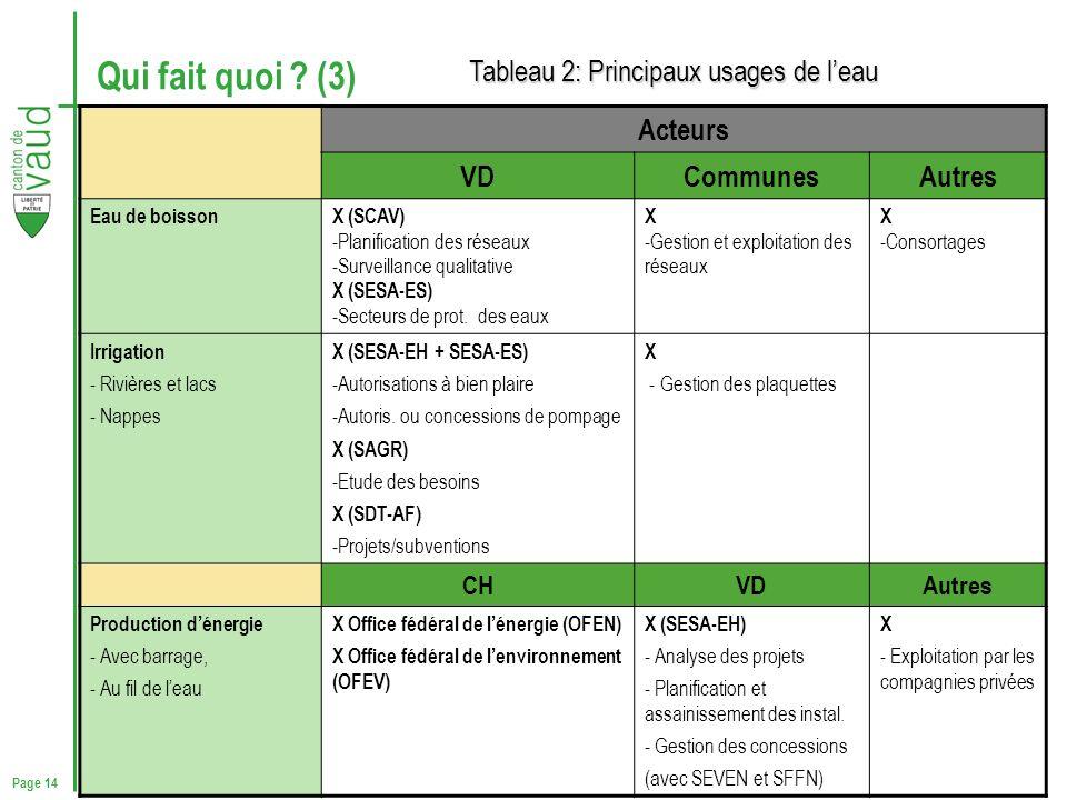 Qui fait quoi (3) Tableau 2: Principaux usages de l'eau Acteurs VD