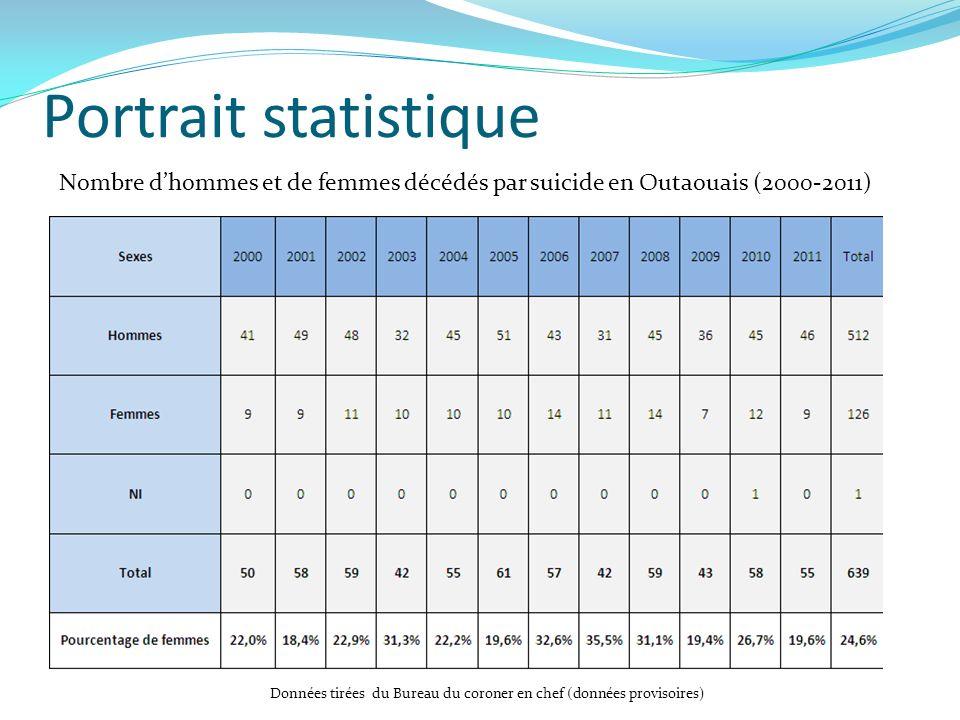 Portrait statistique Nombre d'hommes et de femmes décédés par suicide en Outaouais (2000-2011)