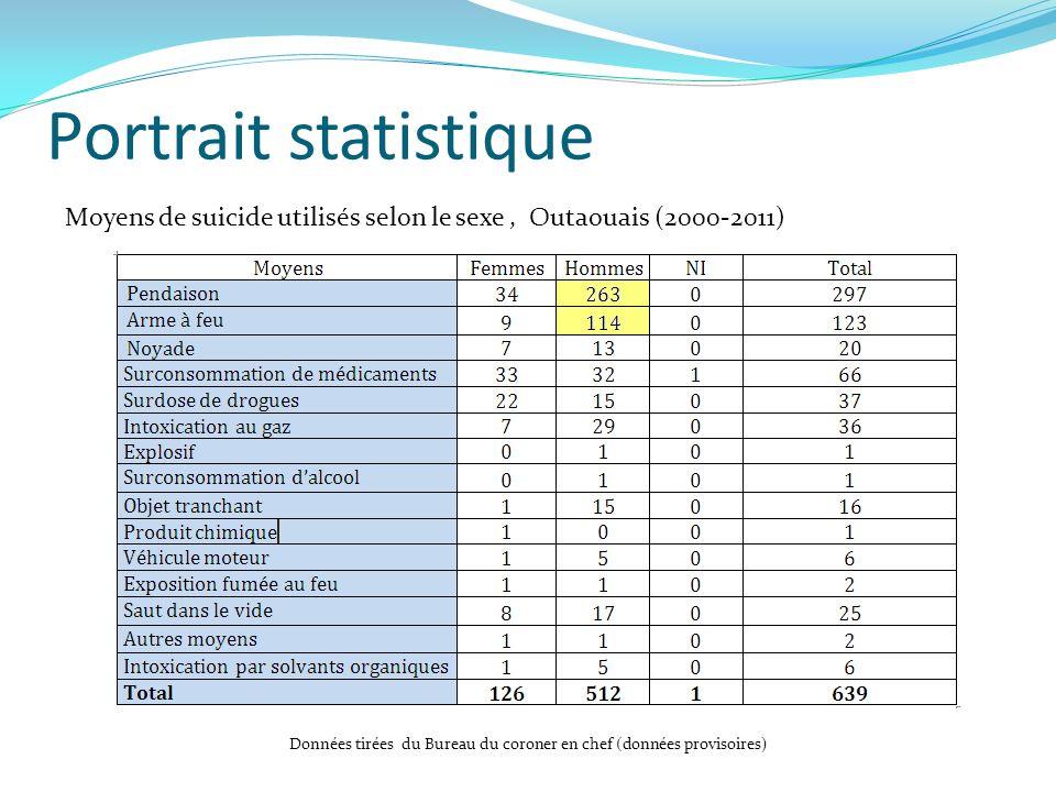 Portrait statistique Moyens de suicide utilisés selon le sexe , Outaouais (2000-2011)