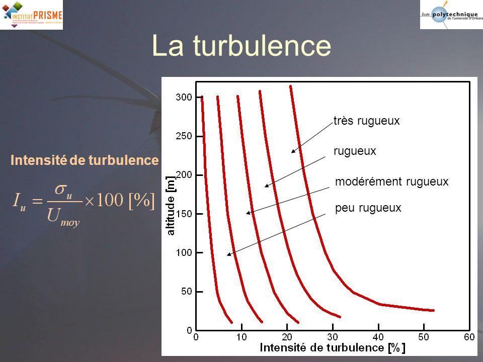 La turbulence Intensité de turbulence très rugueux rugueux
