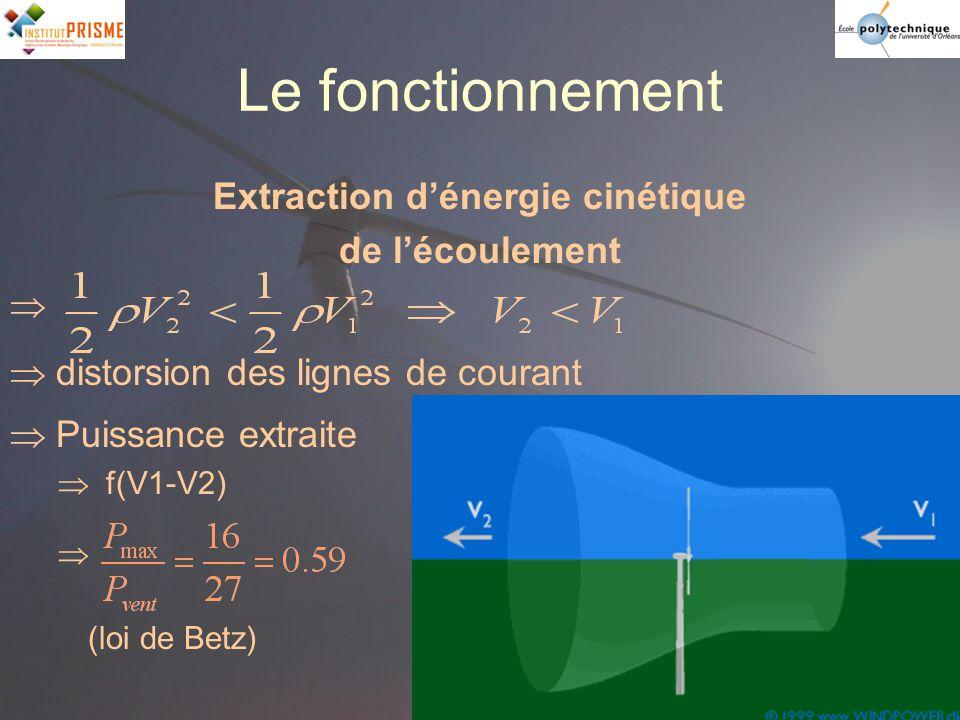 Extraction d'énergie cinétique
