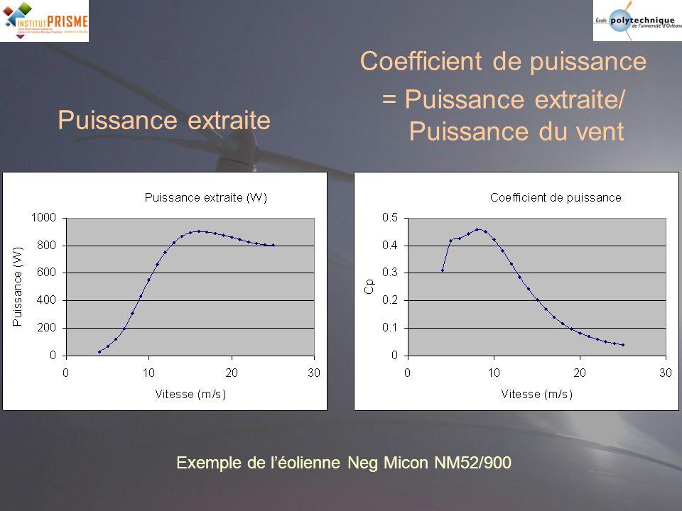 Coefficient de puissance = Puissance extraite/ Puissance du vent