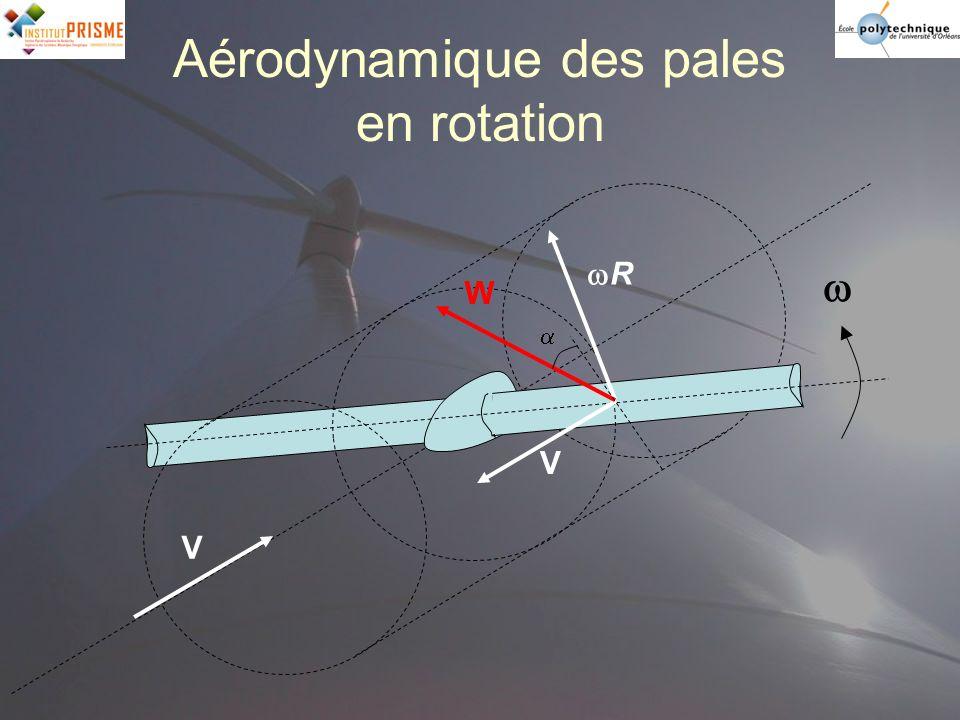 Aérodynamique des pales en rotation