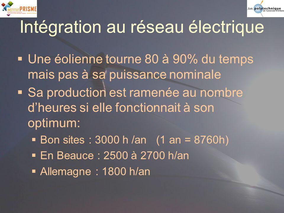 Intégration au réseau électrique