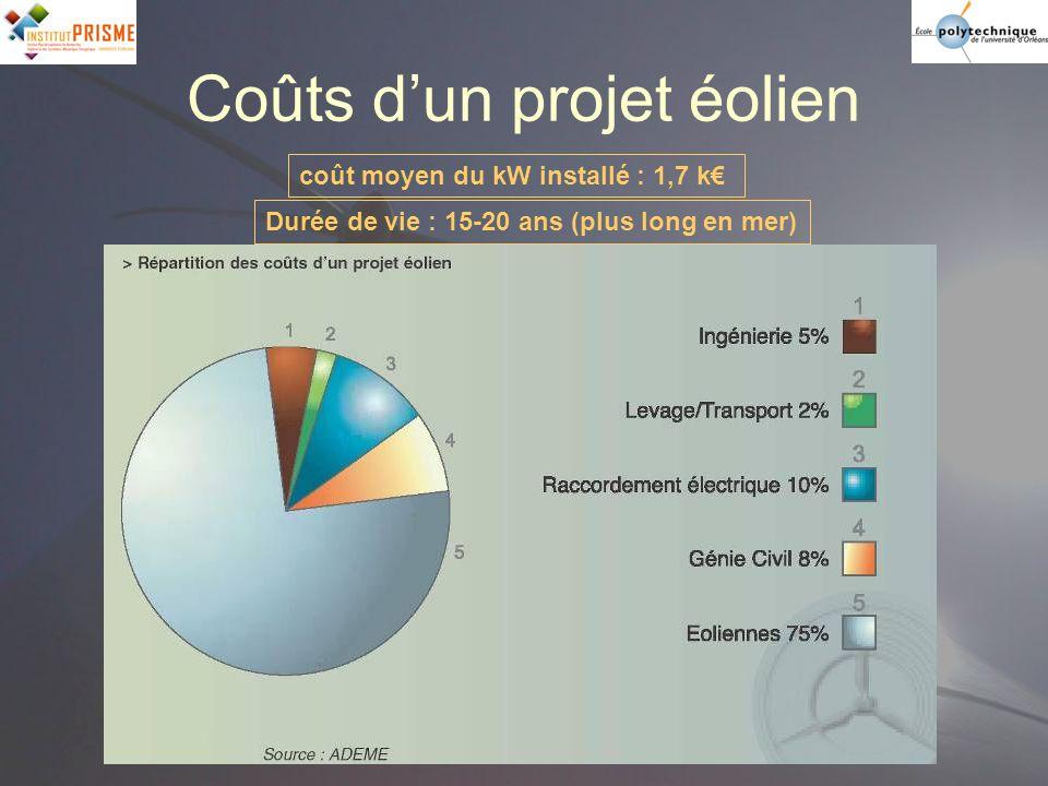 Coûts d'un projet éolien