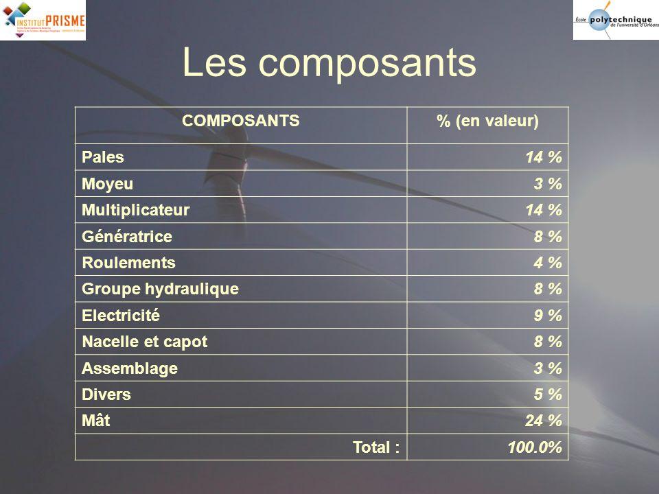 Les composants COMPOSANTS % (en valeur) Pales 14 % Moyeu 3 %
