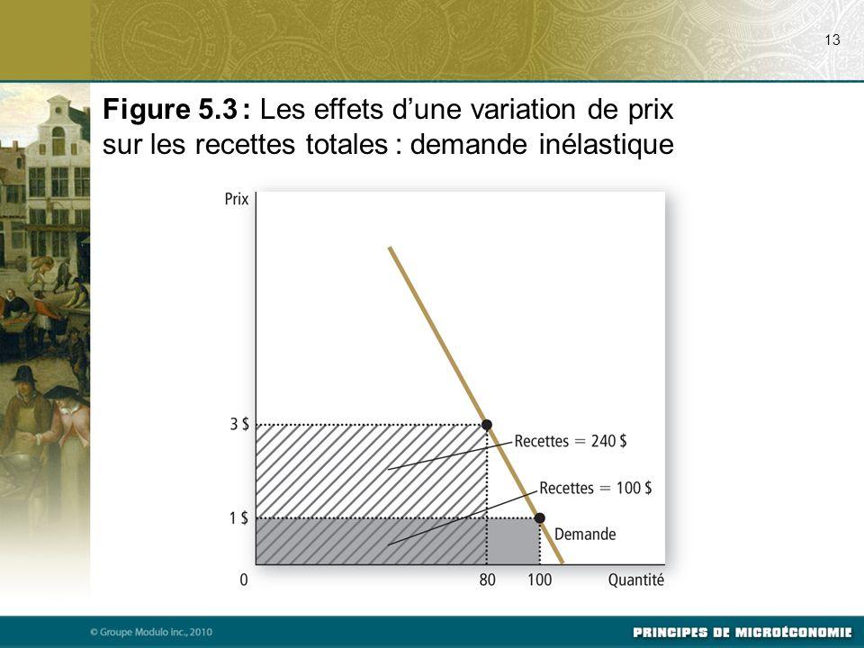 07/24/09 13. Figure 5.3 : Les effets d'une variation de prix sur les recettes totales : demande inélastique.