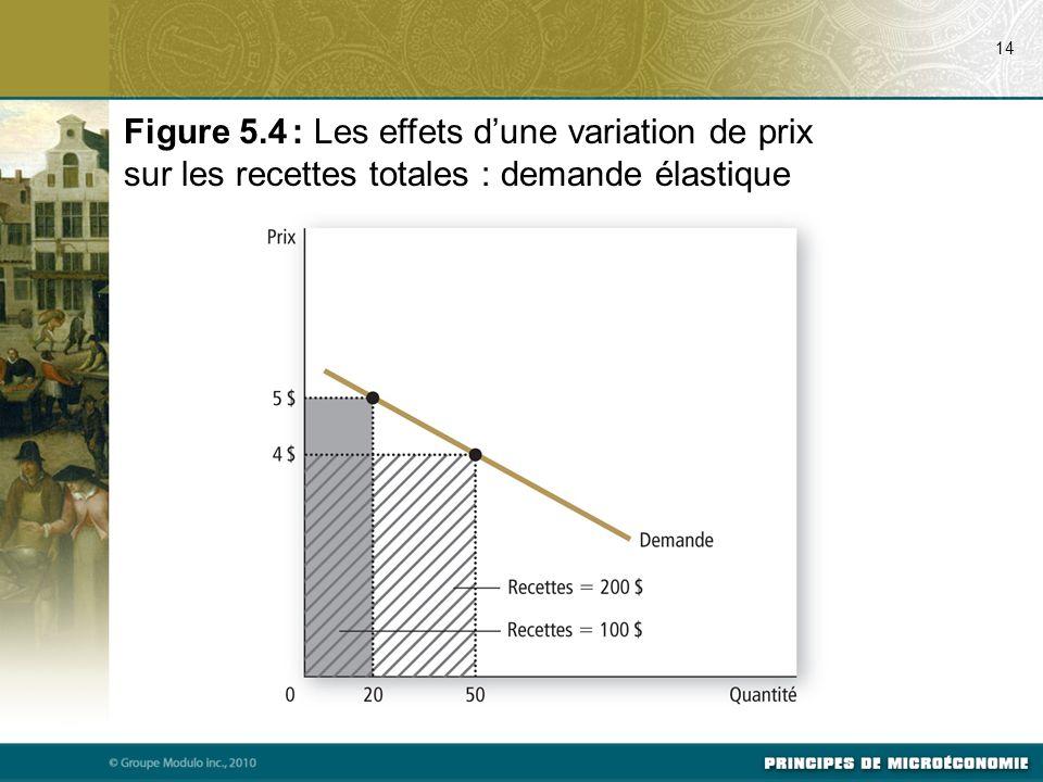 07/24/09 14. Figure 5.4 : Les effets d'une variation de prix sur les recettes totales : demande élastique.