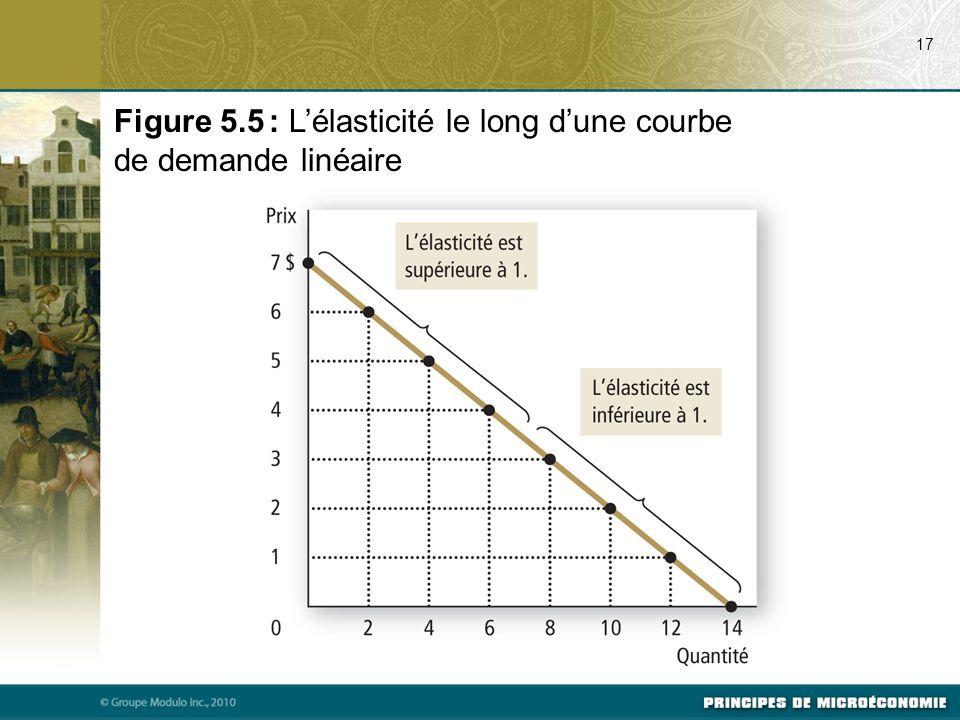Figure 5.5 : L'élasticité le long d'une courbe de demande linéaire