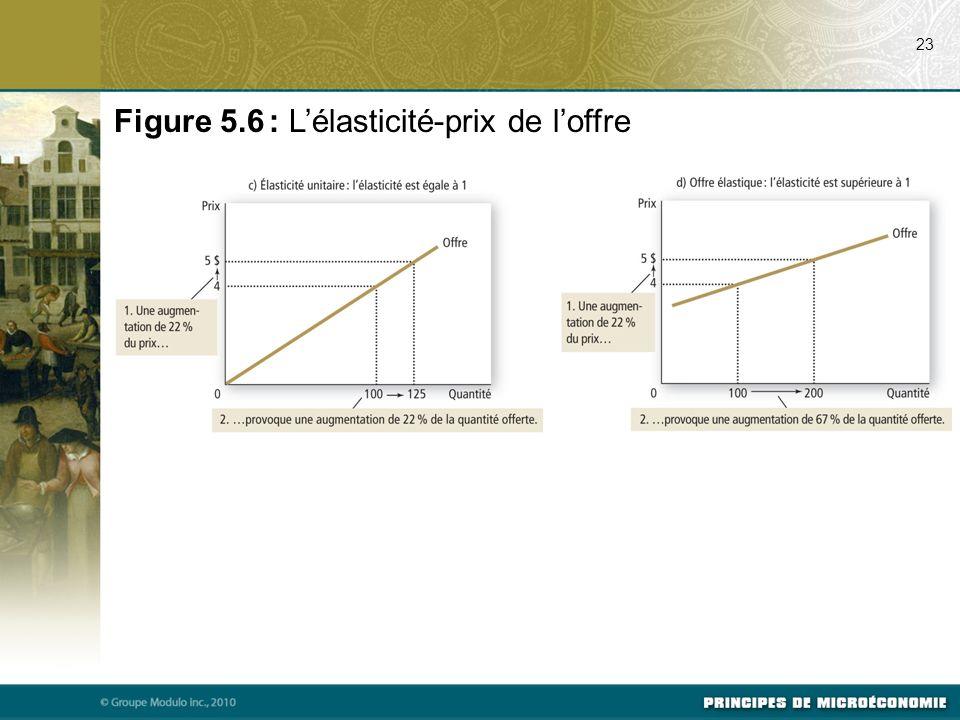 Figure 5.6 : L'élasticité-prix de l'offre