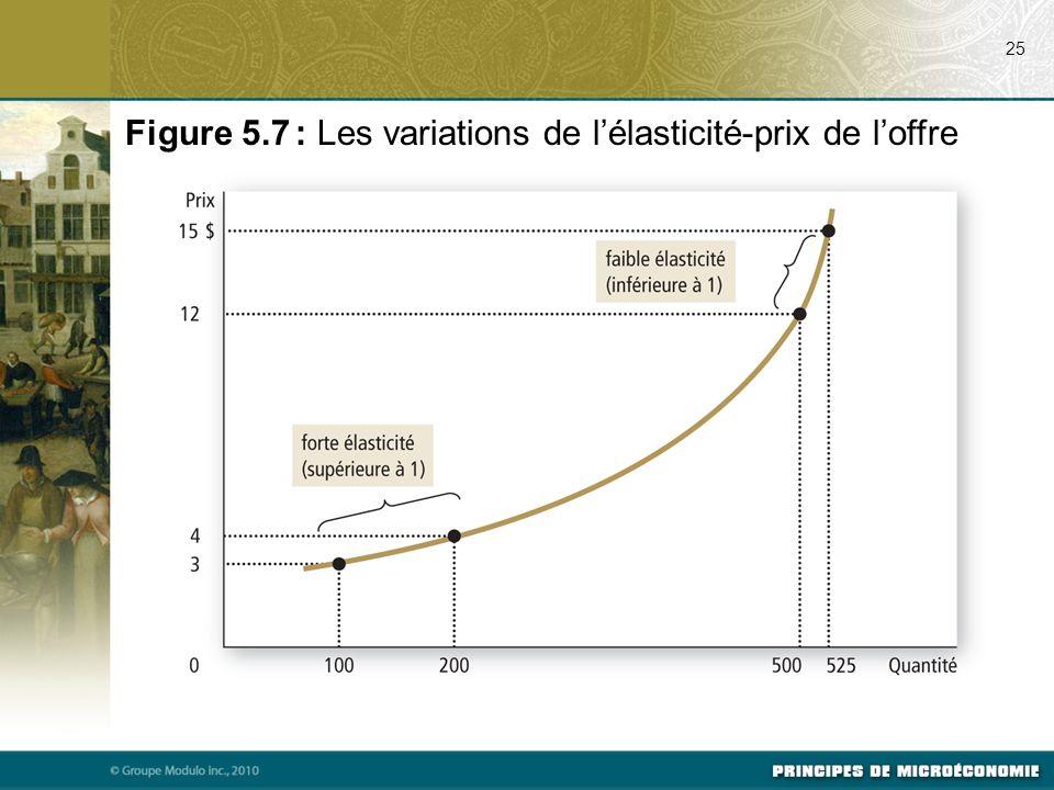 Figure 5.7 : Les variations de l'élasticité-prix de l'offre