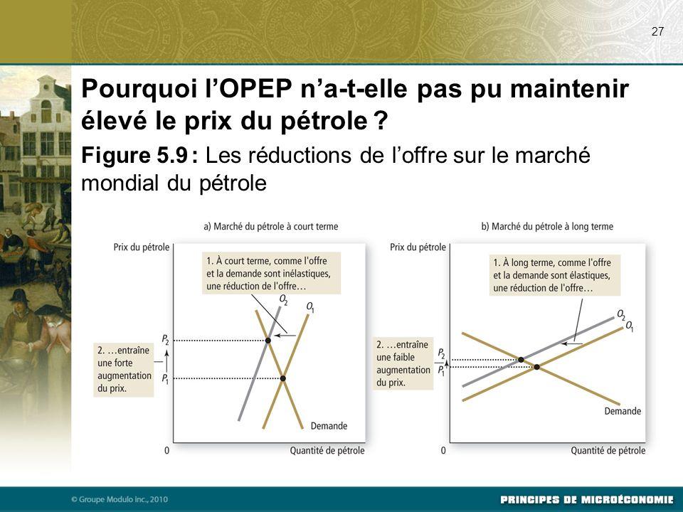 Pourquoi l'OPEP n'a-t-elle pas pu maintenir élevé le prix du pétrole