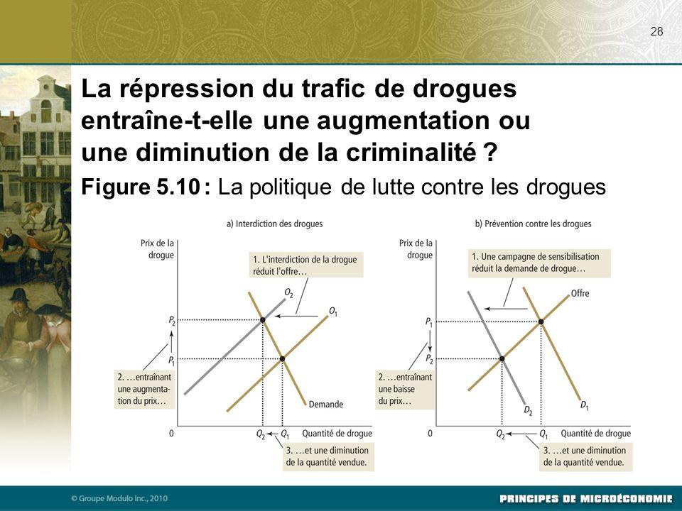 07/24/09 28. La répression du trafic de drogues entraîne-t-elle une augmentation ou une diminution de la criminalité