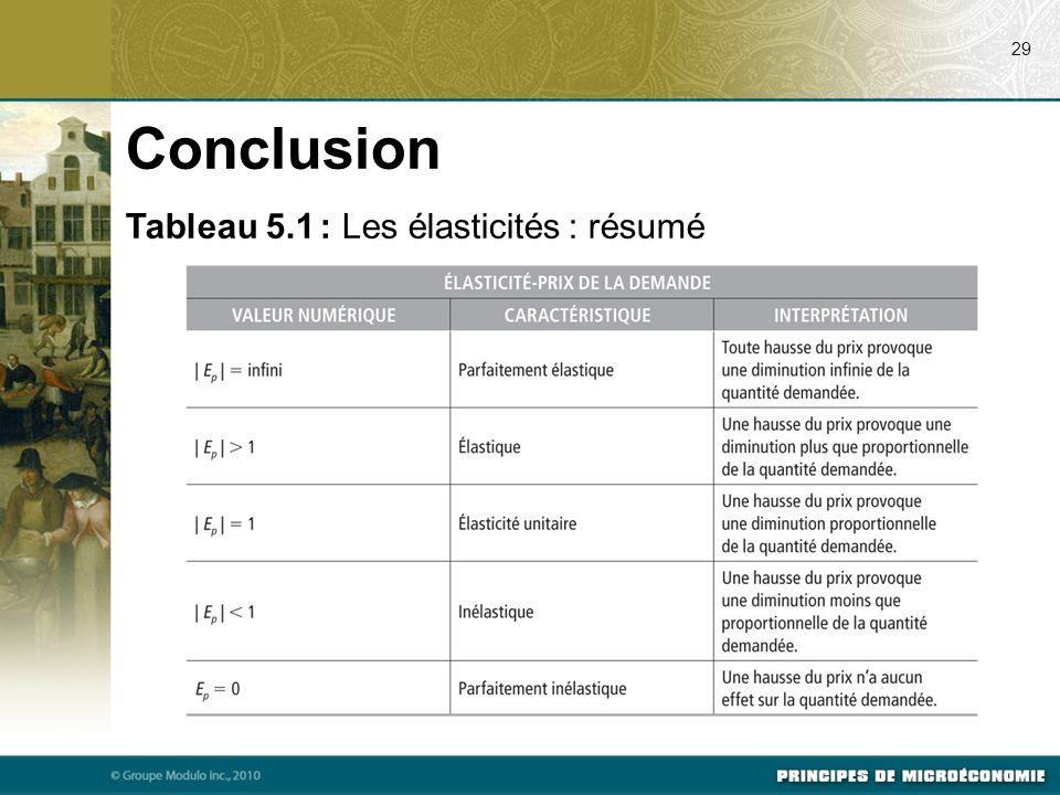 Conclusion Tableau 5.1 : Les élasticités : résumé