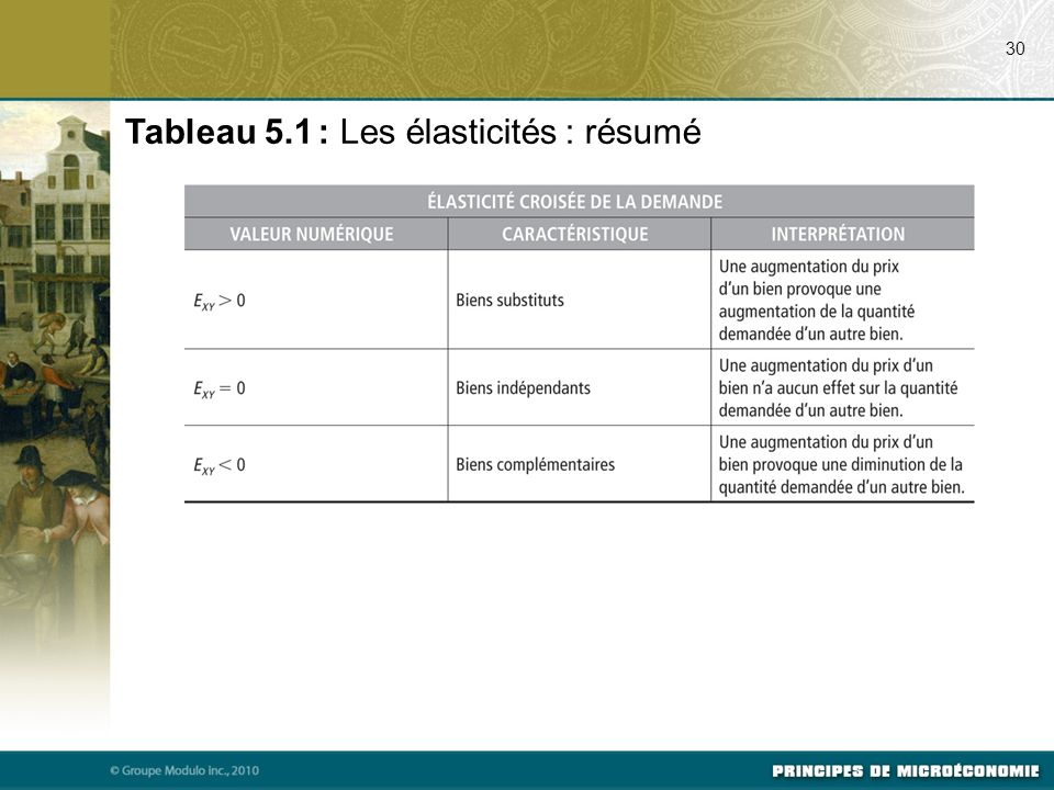 Tableau 5.1 : Les élasticités : résumé