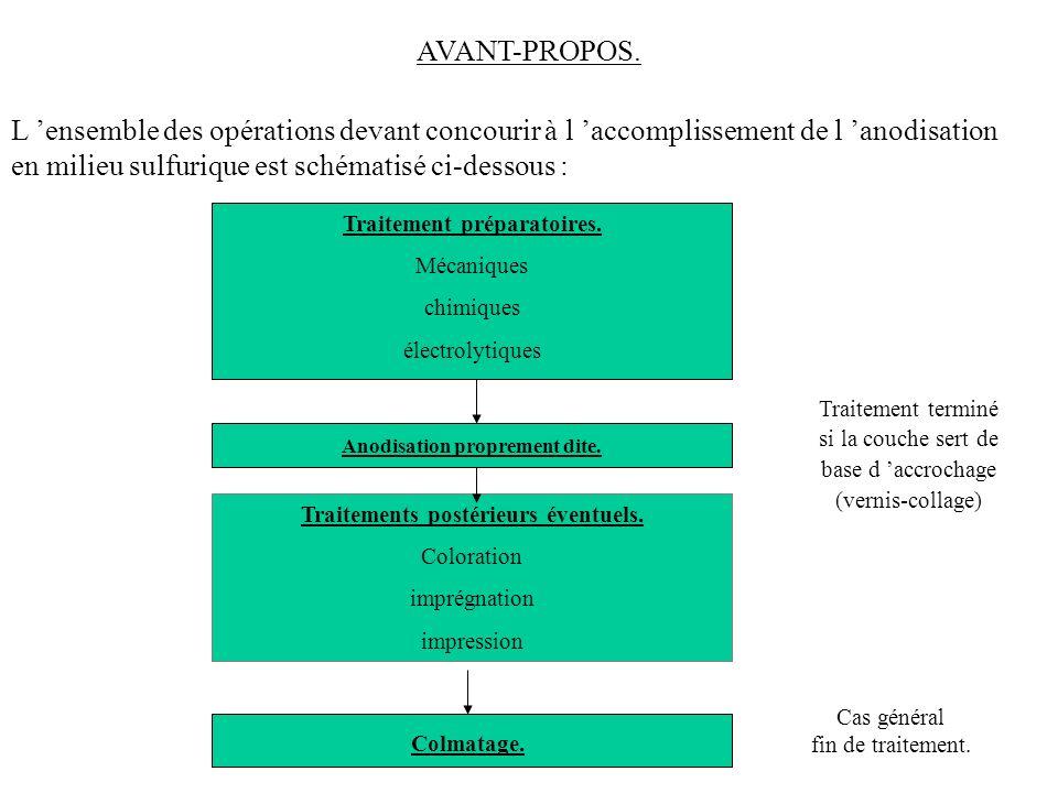 AVANT-PROPOS. L 'ensemble des opérations devant concourir à l 'accomplissement de l 'anodisation en milieu sulfurique est schématisé ci-dessous :