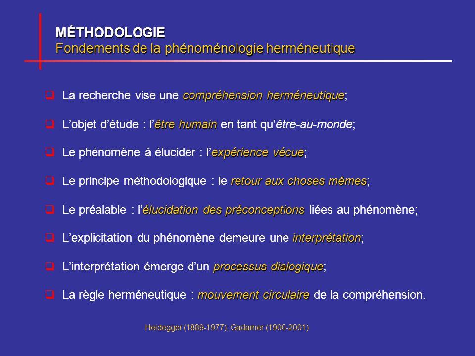 MÉTHODOLOGIE Fondements de la phénoménologie herméneutique