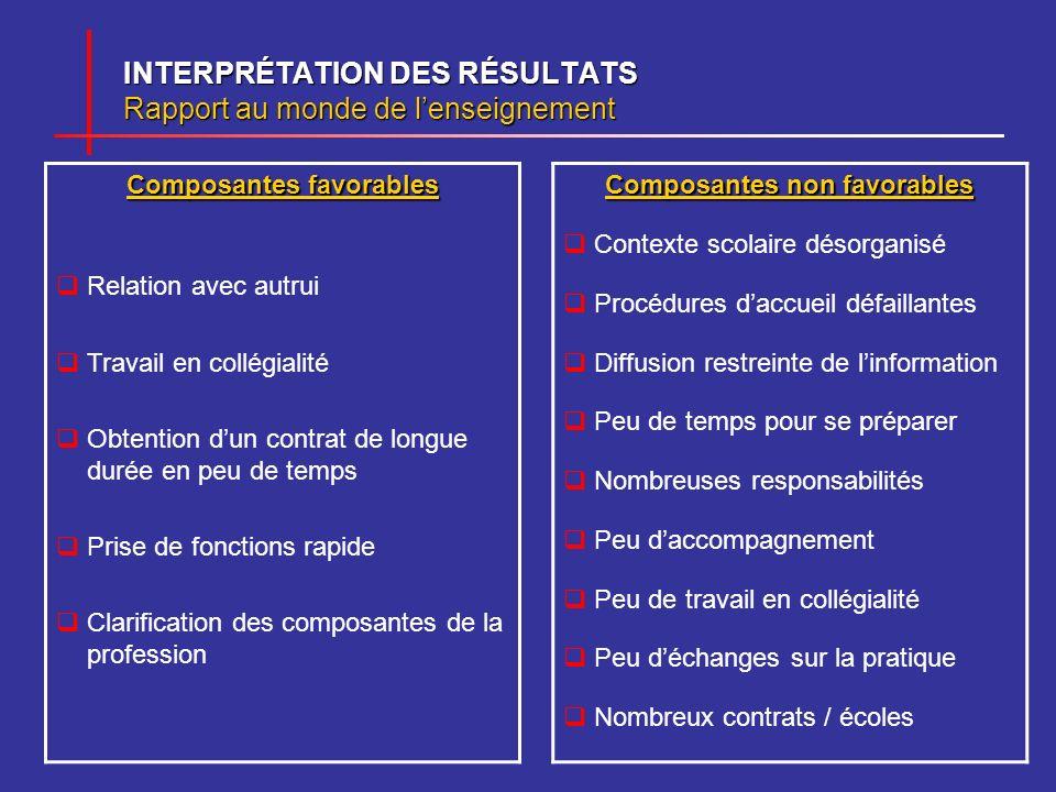 INTERPRÉTATION DES RÉSULTATS Rapport au monde de l'enseignement
