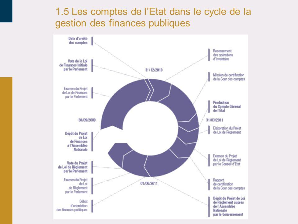 30/03/2017 1.5 Les comptes de l'Etat dans le cycle de la gestion des finances publiques