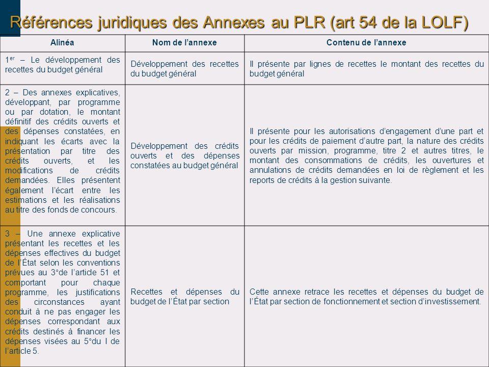 Références juridiques des Annexes au PLR (art 54 de la LOLF)