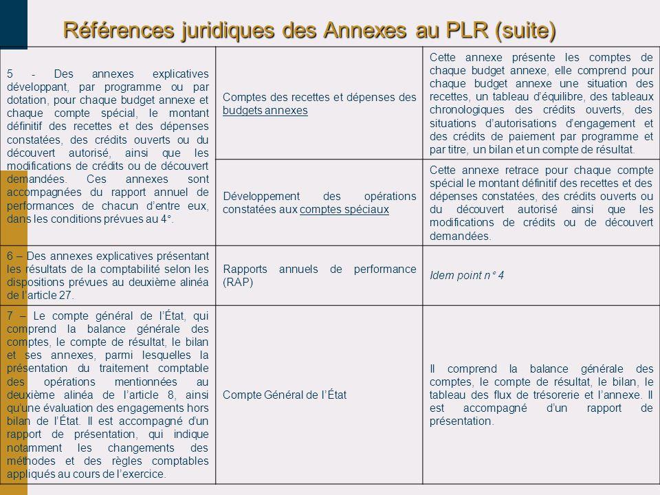 Références juridiques des Annexes au PLR (suite)
