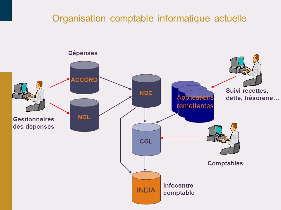 Organisation comptable informatique actuelle