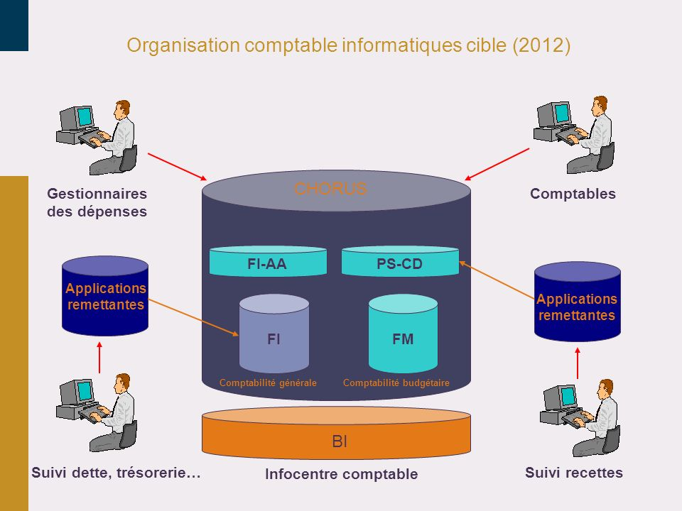 Organisation comptable informatiques cible (2012)
