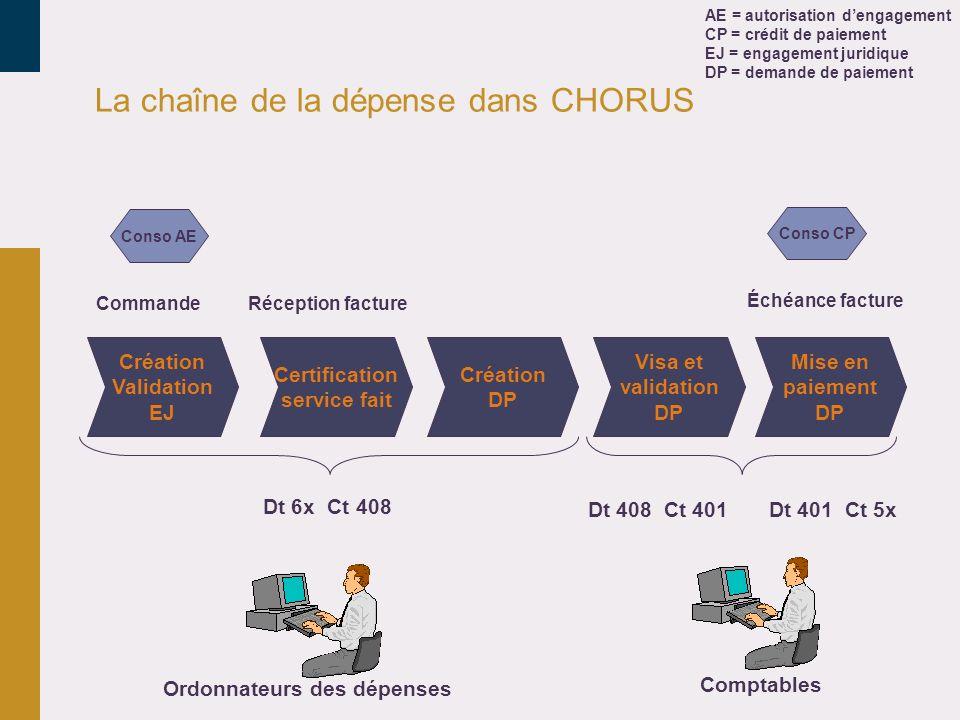 La chaîne de la dépense dans CHORUS