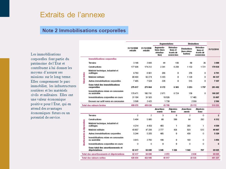 Extraits de l'annexe Note 2 Immobilisations corporelles 30/03/2017