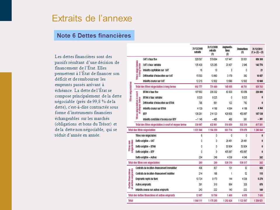 Extraits de l'annexe Note 6 Dettes financières