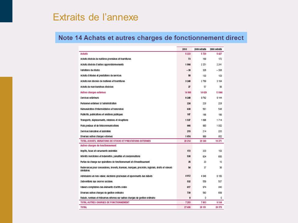 30/03/2017 Extraits de l'annexe Note 14 Achats et autres charges de fonctionnement direct