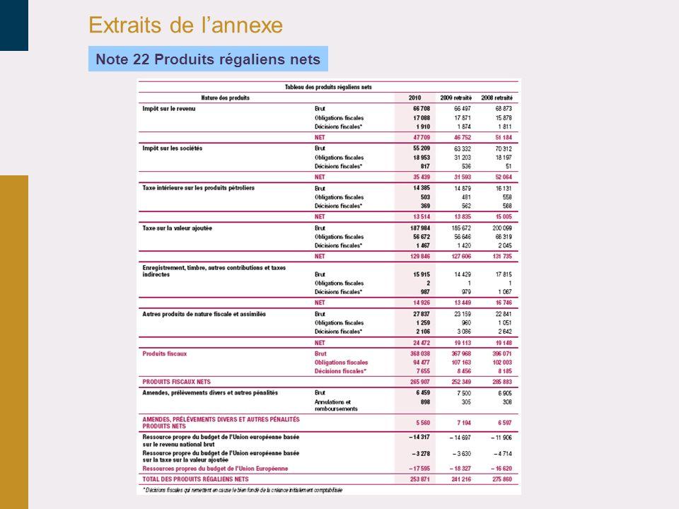 Extraits de l'annexe 30/03/2017 Note 22 Produits régaliens nets