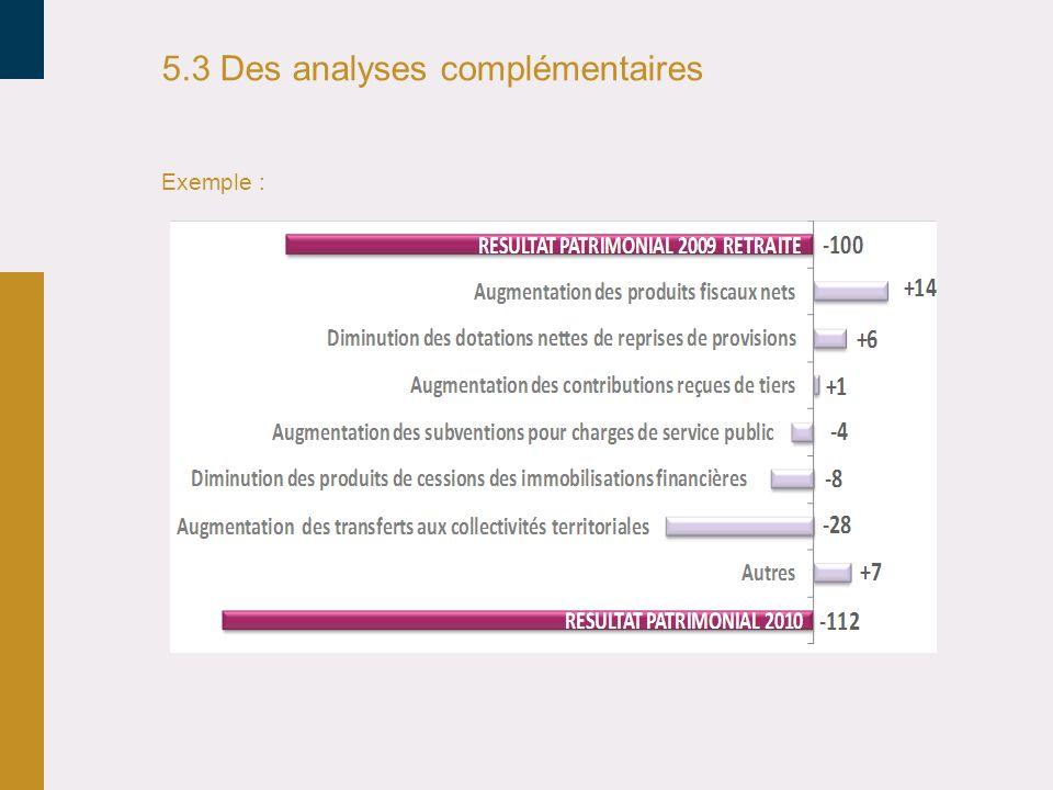 5.3 Des analyses complémentaires Exemple :
