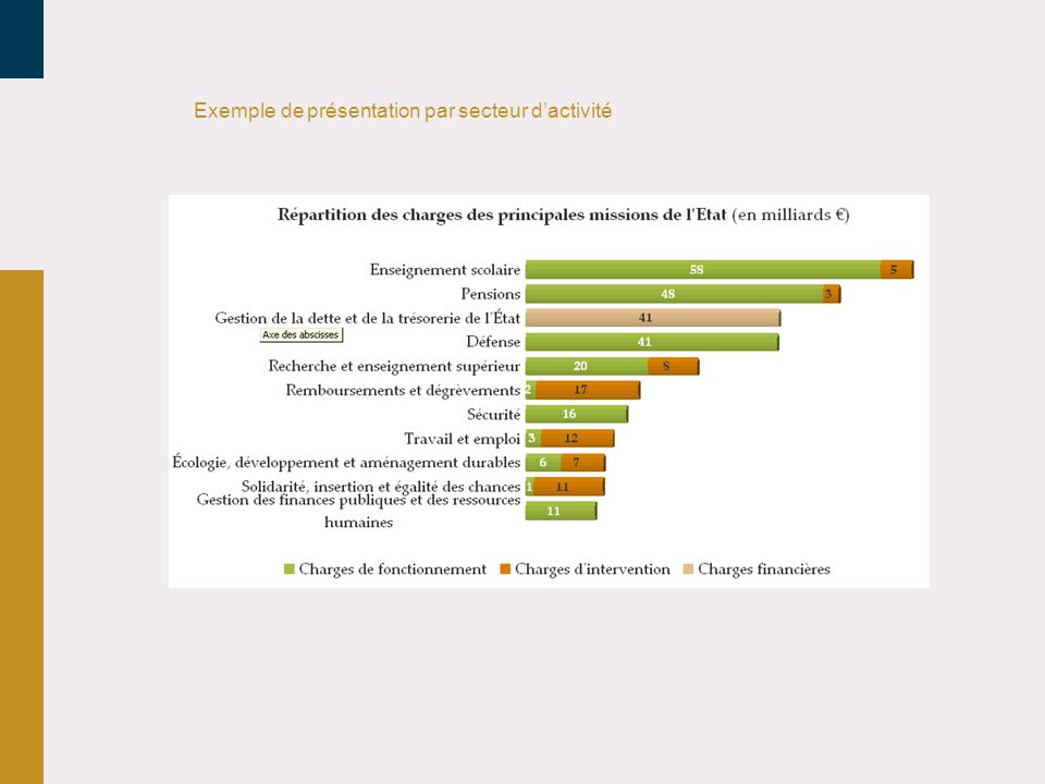 Exemple de présentation par secteur d'activité